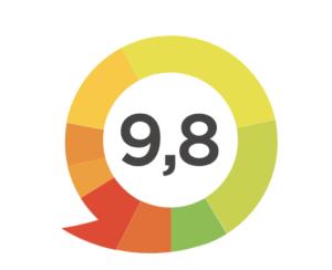 Review cijfer klantenvertellen
